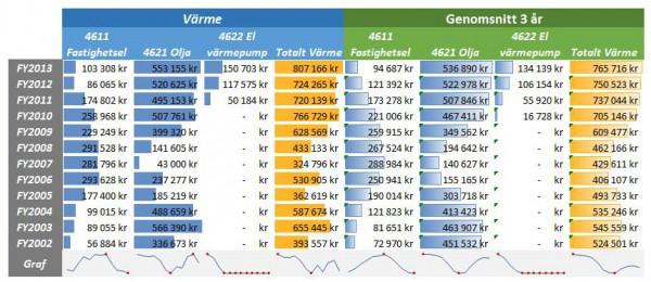 2015 Kostnadsanalys på värmen, el och olja