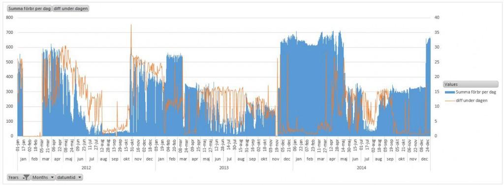 elförbrukning-per-h-3års-analys