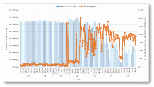 strömförbrukning-2015-07