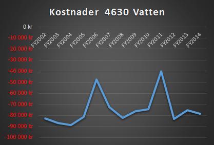 2015 Faktura Stockholm Vatten 4630 höjning (3)
