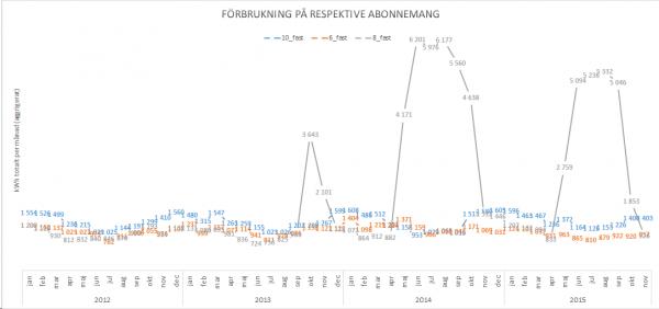 Elförbrukning-10_4_6-per-mån-aggregerad-2015-11_elpatron m tal