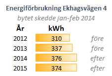 Energiförbrukning i 4an 2012-2015, ej dec 2015