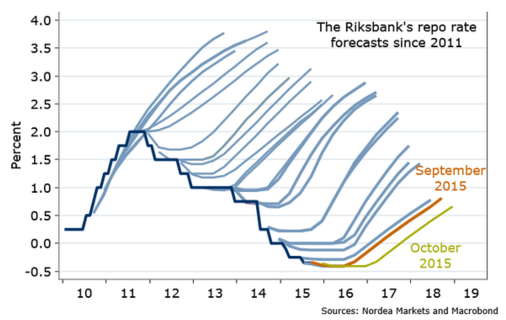 riksbankens igelkott 28-oct 28 riks