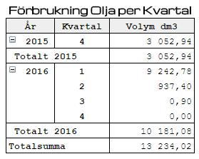 Oljeförbrukningen2016-Q2